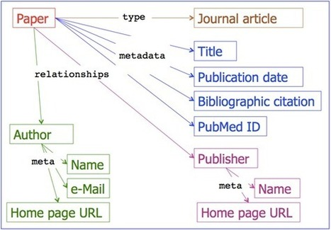 Libraries and linked data #3: Encoding bibliographic records in RDF | Linked Data and Semantic Web | Scoop.it