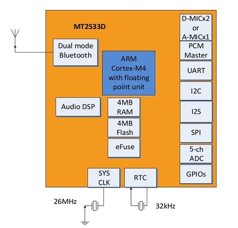 Mediatek MT2533D is a Bluetooth 4.2 SiP for Smart Headphones & Hands-Free Systems | Embedded Systems News | Scoop.it