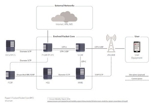 4G/5G Wireless Networks as Vulnerable as WiFi a