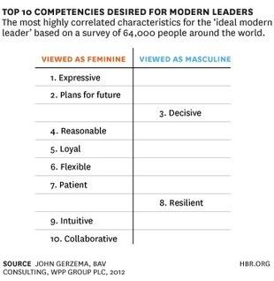 """Feminine"" Values Can Give Tomorrow's Leaders an Edge   Global Leaders   Scoop.it"