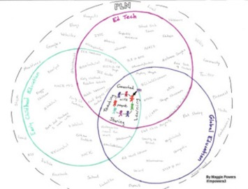 How to Draw a PLN – An Exercise in Reflection | Collaborationweb | Scoop.it