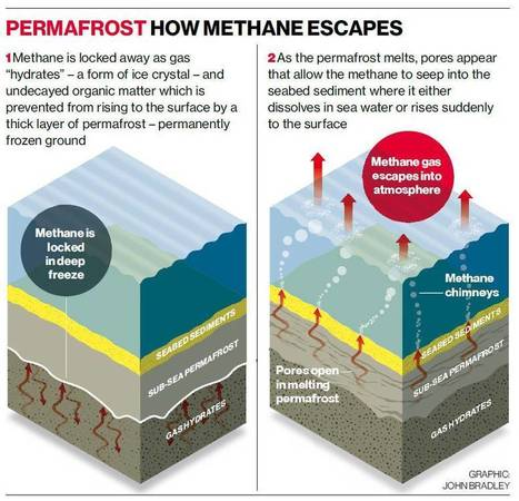 Methane meltdown: The Arctic timebomb that could cost us $60trn   GIBSIccURATION   Scoop.it