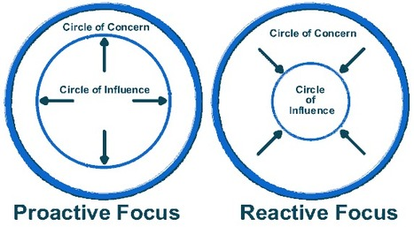 "Be Proactive and learn how to expand your CIRCLE OF INFLUENCE- Books - 7 Habits of Highly Effective People - Habit 1 | ""L'influence: quel pouvoir!""-The power of influence 
