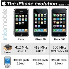 iPhone Evolution: What Previous iPhones Can Tell Us About The iPhone 5 | MacTrast | Social sciences and social media | Scoop.it