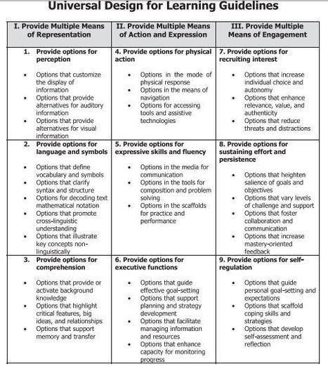 K-12 Online Lesson Alignment to the Principles of Universal Design for Learning: The Khan Academy | Universal Design for Learning (UDL) and Differentiation. | Scoop.it