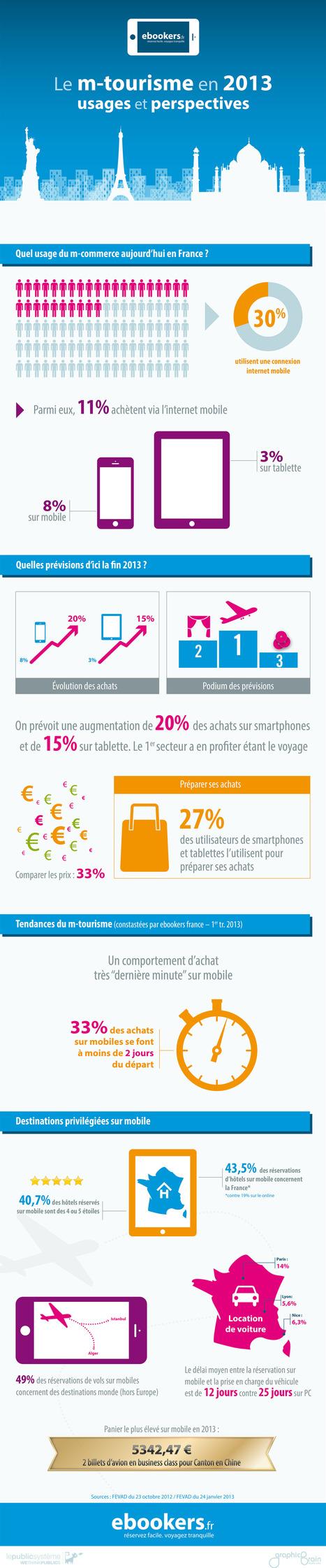 Le tourisme mobile en 2013 | Médias sociaux et tourisme | Scoop.it