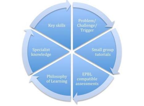 Investigación y aprendizaje basado en problemas | Educacion, ecologia y TIC | Scoop.it