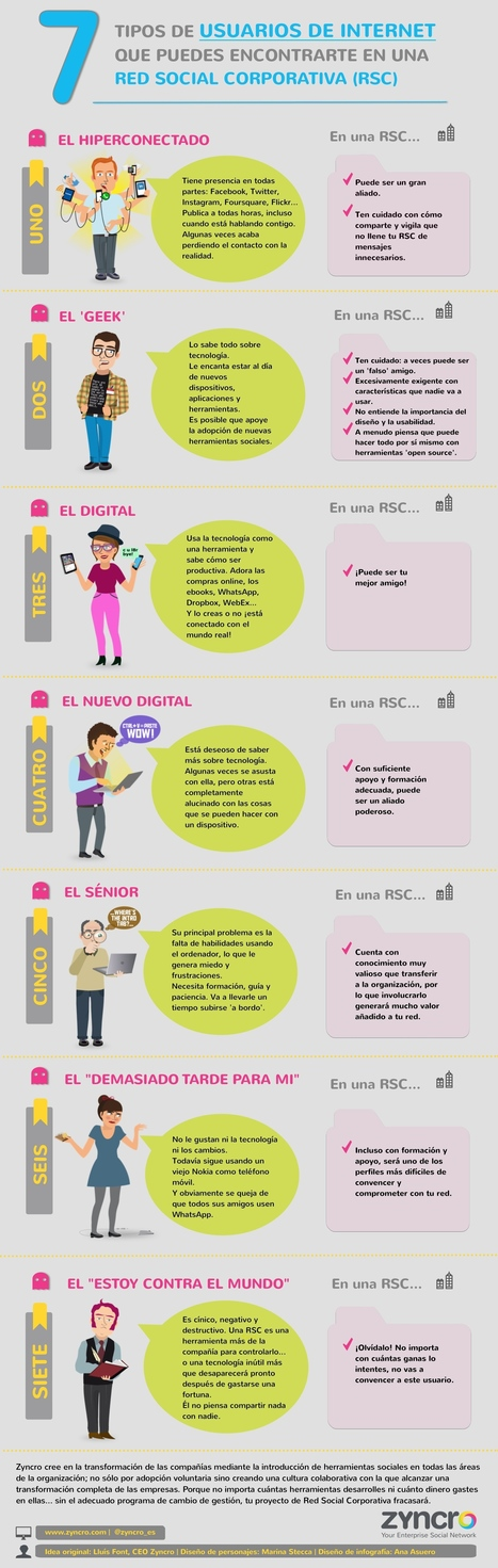 7 tipos de usuarios de internet que puedes encontrar en una Red | Estudios Redes Sociales | Scoop.it