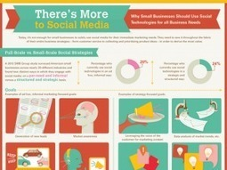 4 Big Social Media Lessons from Small Businesses [INFOGRAPHIC] | All-in-One Social Media News | Scoop.it