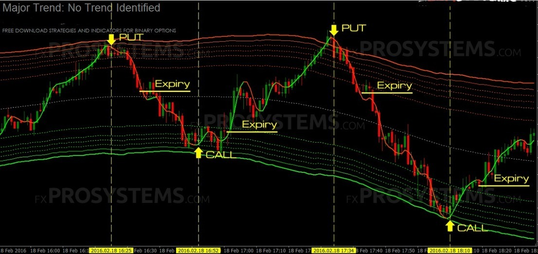 Forex binary option strategy