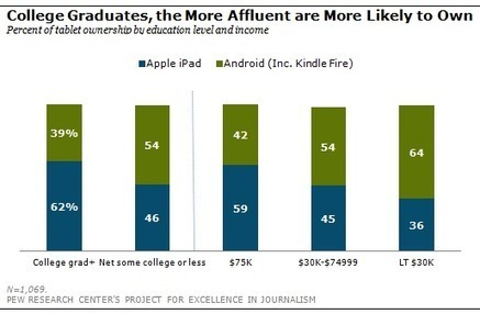 Apple and Android tablet war heats up - BusinessTech | 21st Technology in Education | Scoop.it