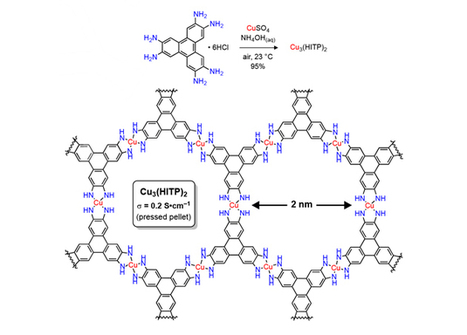 MOF sensor sniffs out ammonia   Chemistry World   Science technology and reaserch   Scoop.it