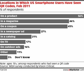 Mobile Barcodes Can Be a Powerful Tool Provided Marketers Add Value - eMarketer | QR-Code and its applications | Scoop.it