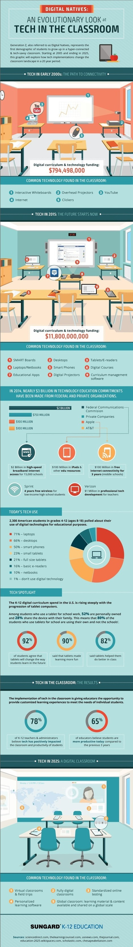 [Infographic] How classroom tech evolves | educacion-y-ntic | Scoop.it