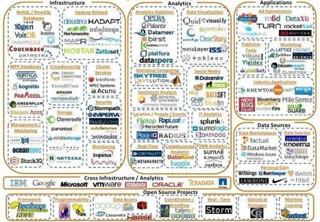 Vote for the Best Big Data Analytics Platform - Data Science Central | Visualisation | Scoop.it
