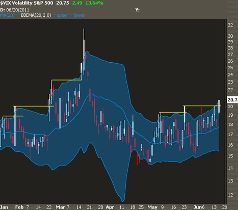 Use the VIX to Time the Market   Investing With Options   Quantitative Finance   Scoop.it
