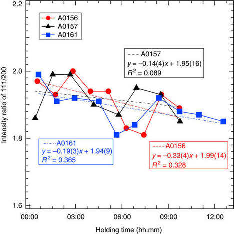 Hydrogenation of iron in the early stage of Earth's evolution | Mineralogy, Geochemistry, Mineral Surfaces & Nanogeoscience | Scoop.it