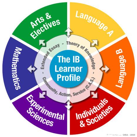 International School of Amsterdam – Curriculum | Profesorbaker's ... | #PYPchat | Scoop.it