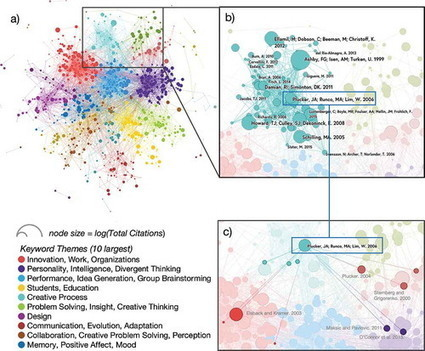 Mapping the Themes, Impact, and Cohesion of Creativity Research over the Last 25 Years | Simplifying Complexity | Scoop.it