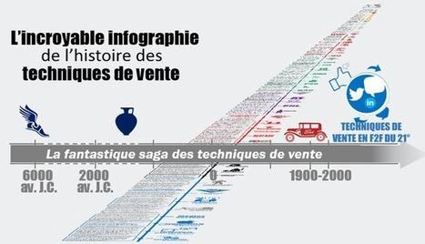 Incroyable infographie de l'histoire des techniques de vente | Management et Innovation | Scoop.it