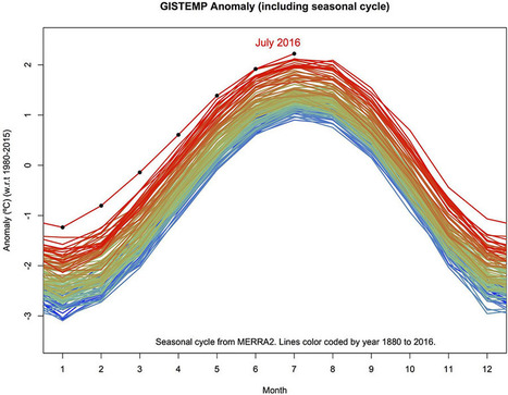 #NASA: July 2016 was the warmest July in 136 years of modern record-keeping #climate | Messenger for mother Earth | Scoop.it