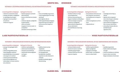 Commissie-Gerritsen: meer controle door KB, maar geen inspectie - Bericht - Bibliotheekblad | trends in bibliotheken | Scoop.it