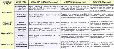 La Matriz de Kraljic en la Gestión de Compras | Supply chain News and trends | Scoop.it