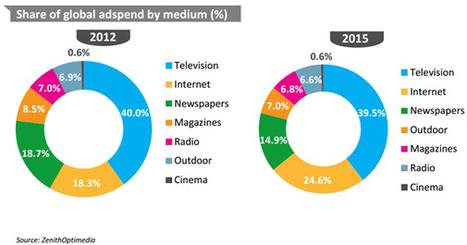L'Internet mobile représentera environ un tiers de la croissance publicitaire mondiale en 2013 et 2014 selon les prévisions de ZenithOptimedia - Offremedia | Communication Digital x Media | Scoop.it