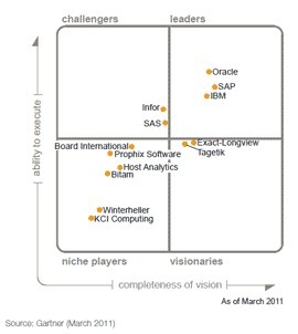 Magic Quadrant Cpm Le Gartner Livre Son Amp Eacu