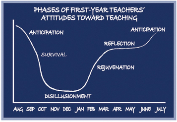 Section 1: Phases of First-Year Teaching | Beginning Teacher Handbook | New Teacher Resources | Professional Development | Wisconsin Education Association Council | 21st Century Education - USA | Scoop.it