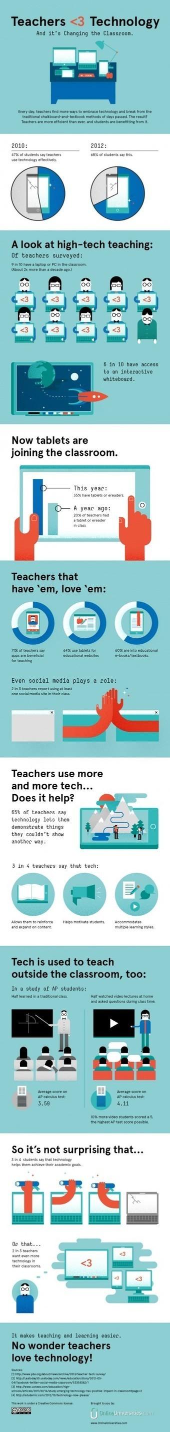 Teachers Love Technology Infographic | 21st Century Technology Integration | Scoop.it