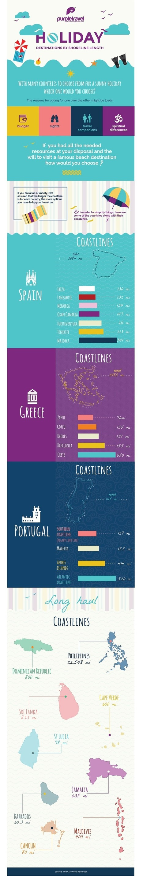 Miles and smiles on the beach: Destinations by shoreline length | All Infographics | Scoop.it