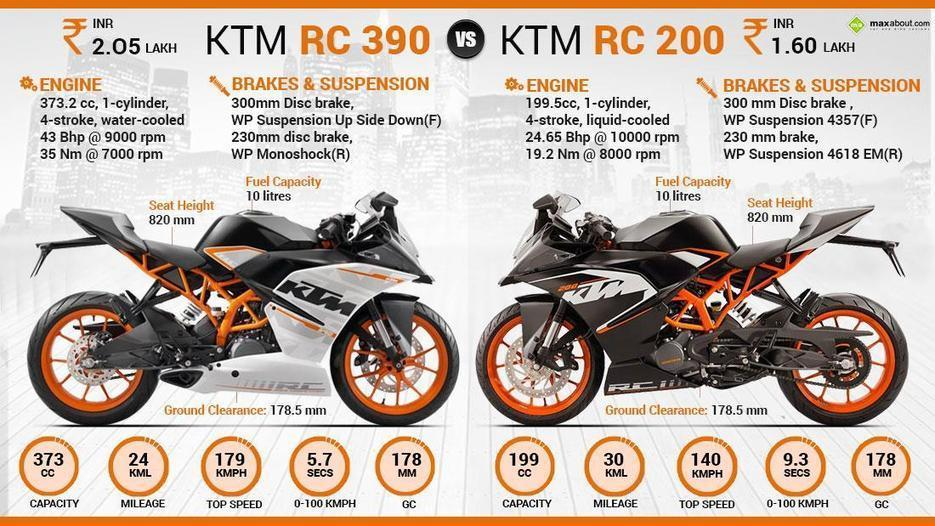 Ktm Rc Specification Maxabout