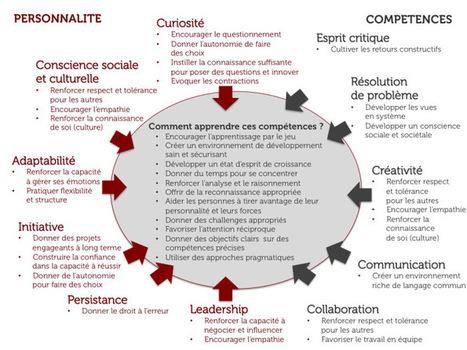 Les 10 compétences-clés du monde de demain | Education-andrah | Scoop.it