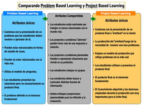 Comparando el aprendizaje basado en problemas con el aprendizaje basado en proyectos | Al calor del Caribe | Scoop.it