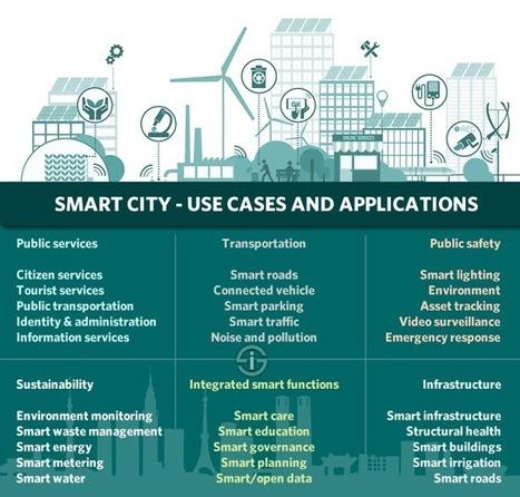 Villes intelligentes : les projets urbains intelligents s'accélèrent | patrimoine bourgogne | Scoop.it