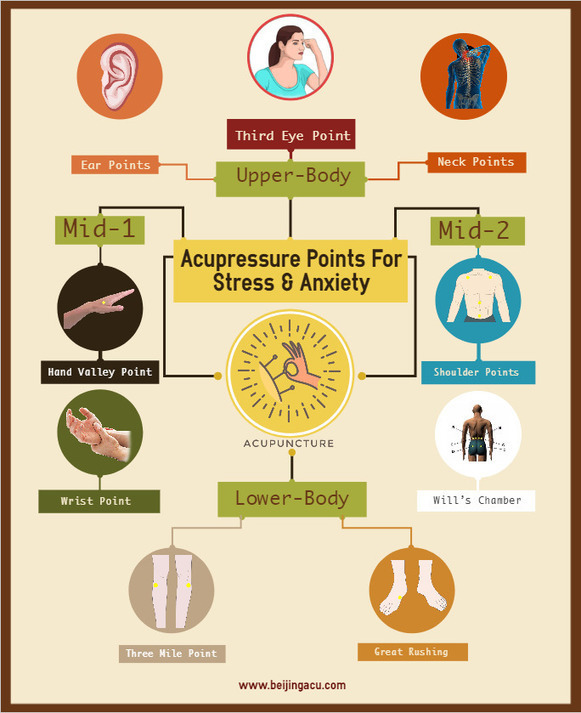 Pressure points for stress and anxiety