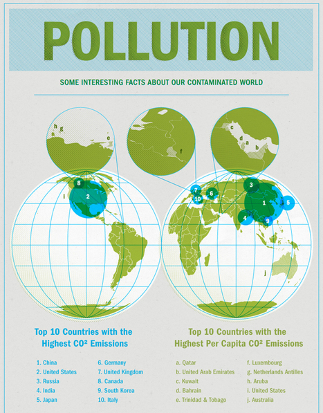 Facts about pollution | Globalisation and interdependence | Scoop.it