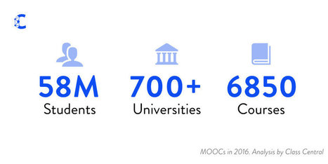 By The Numbers: MOOCS in 2016 — Class Central | MOOCs, SPOCs and next generation Open Access Learning | Scoop.it