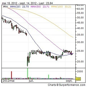 PROMETHEAN WORLD PLC : Curriki launches free, project-based algebra ... - 4-traders   IWB -Inteactive Whiteboards   Scoop.it