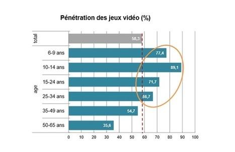Le CNC publie une étude sur les pratiques du jeu vidéo en France | Les princesses de Marie | Scoop.it
