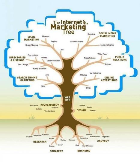 Marketing Digital | Marketing Online 2.0 | Scoop.it
