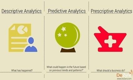 Types of Analytics: Descriptive, Predictive, Prescriptive ! | Strategy & Governance | Scoop.it