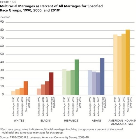 Single black female BA seeks educated husband: Race, assortative mating and inequality | Healthy Marriage Links and Clips | Scoop.it