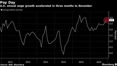 U.K. Employment Steady, Wages Pick Up in Resilient Labor Market | Research in the news using data in the UK Data Service Collection | Scoop.it