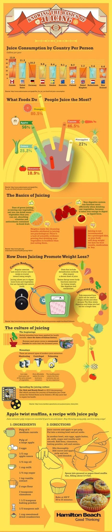 So You Want to Start Juicing Infographic | The Best Infographics | Scoop.it