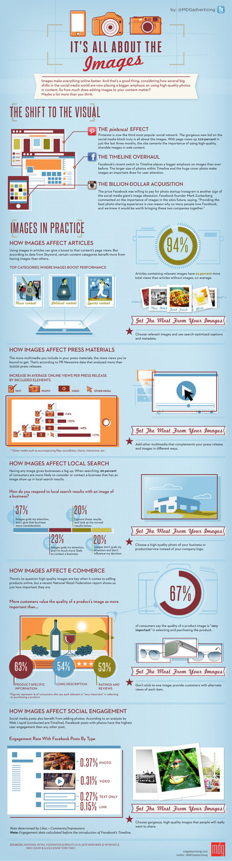 It's All About the Images [Infographic] | e-marketing and design | Scoop.it