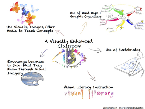 Schools Need to Include More Visual-Based Learning | Colaborando | Scoop.it