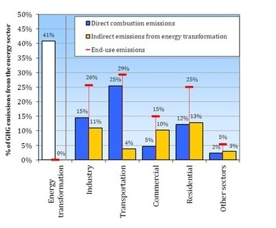Homes responsible for one quarter of European greenhouse emissions from energy — EEA | The Great Transition | Scoop.it