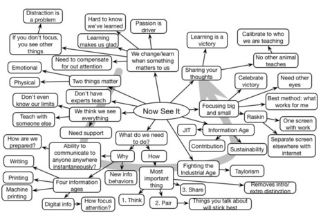 Learnlets » Cathy Davidson #LSCon Keynote Mindmap | Technology for Teaching and Learning | Scoop.it